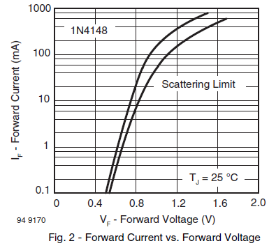 1N4148 forward i-v curve