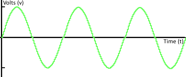 Digital Sine Wave