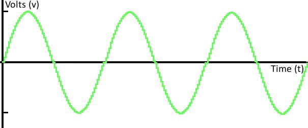 Digital Sine Wave