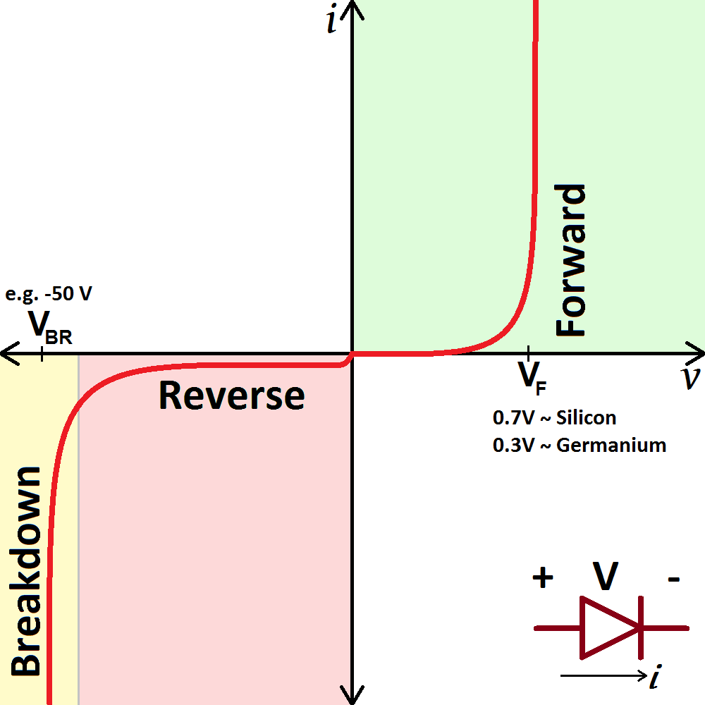 Power Diode Characteristic Curve on ac vs dc current graphs