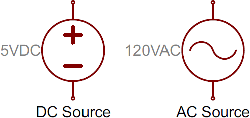 Voltage source symbols