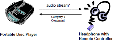 AVRCP Example Configuration