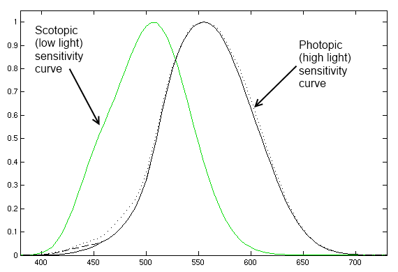 Luminosity curves for the human eye