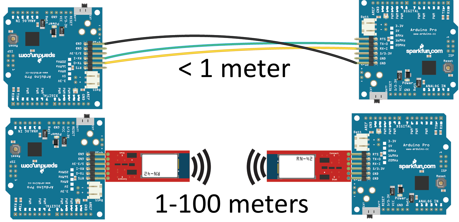 Bluetooth basics learn sparkfun