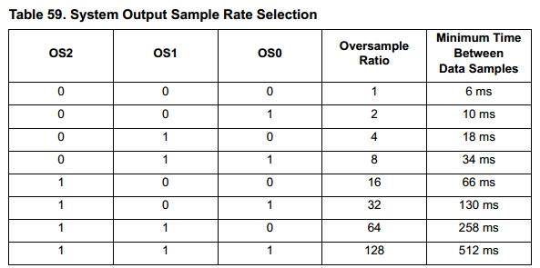 Oversample settings table
