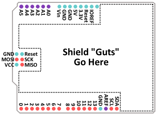 Shield Pin out