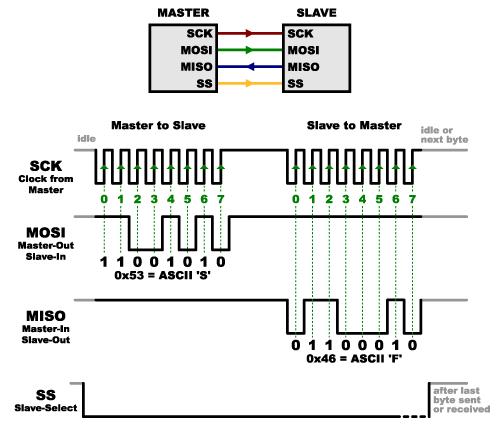 A Web Developer's Guide to Communication Protocols (SPI, I2C, UART