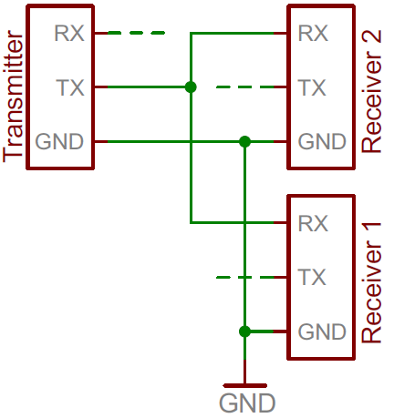Safe but iffy implementation of one transmitter/two receivers