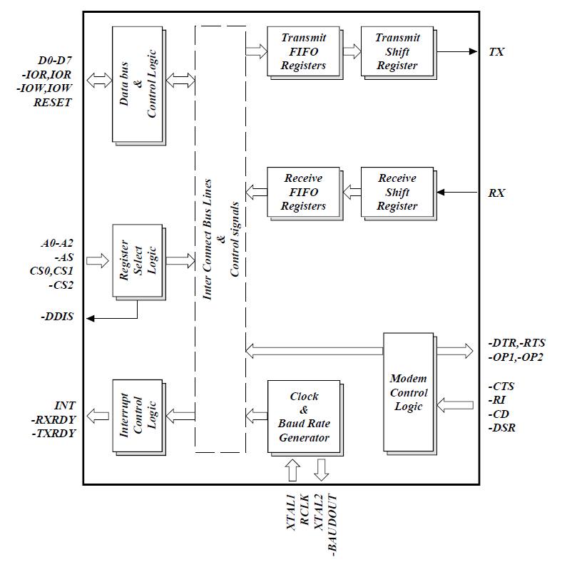 Arduino kit block diagram arduino block diagram project audio serial communication learn sparkfun ccuart Choice Image