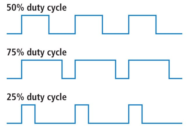Complementary Amplifier Duty Cycle Mark Amp Space Ratio