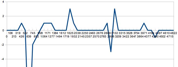 Earthquake Data Logger - SparkFun Electronics
