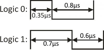 Data code chart