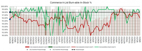 AList in stock graph