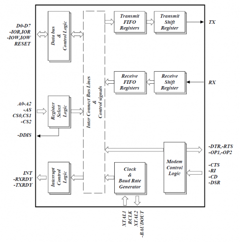 Interfacing Lcd With Atmega Microcontroller Bit Mode X also Uart Rs Block Diagram additionally Block System Diagram Hardware The Main  ponent Of This Section Is The Arduino Q together with Arduino Uno R Schematic additionally Rs Arduino Uno Shield With Proto Area Schematic And Pcb Layout. on atmega2560 block diagram