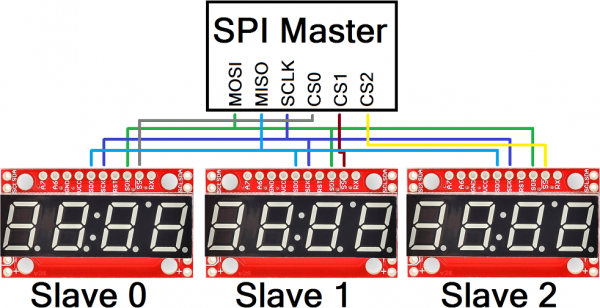 Multiple displays connected on one SPI bus