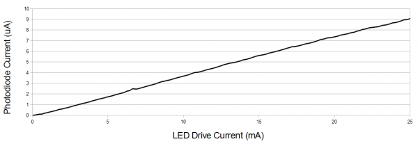 LED current versus intensity