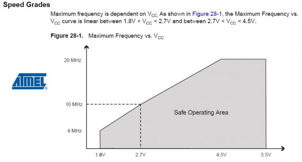 Speed grades of ATmega328