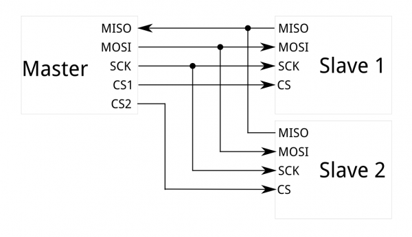 Block diagram of an SPI system.