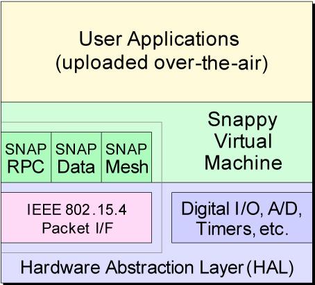 Synapse SNAP-RF Hints - SparkFun Electronics